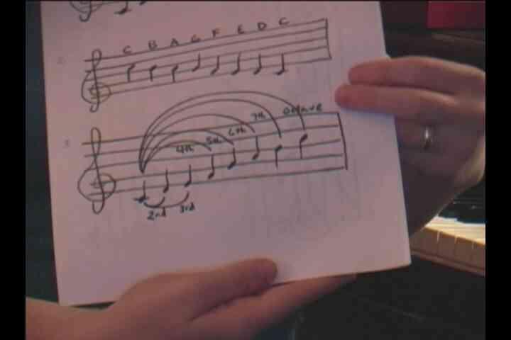 Comment Chanter les Intervalles: Spectacle de Chant Bases