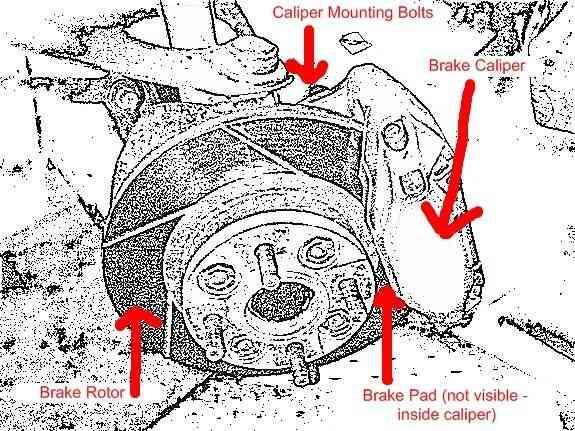 Comment Remplacer les Rotors sur une Honda Civic